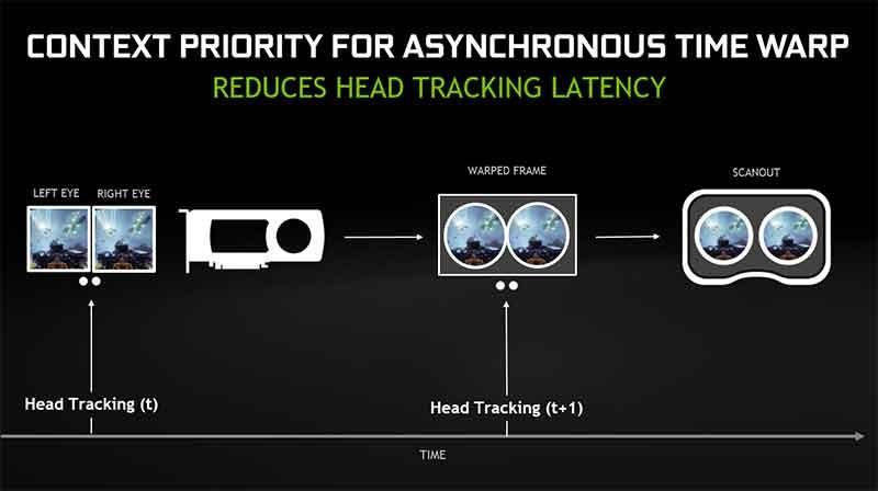 Asynchronous-Timewarp-vr
