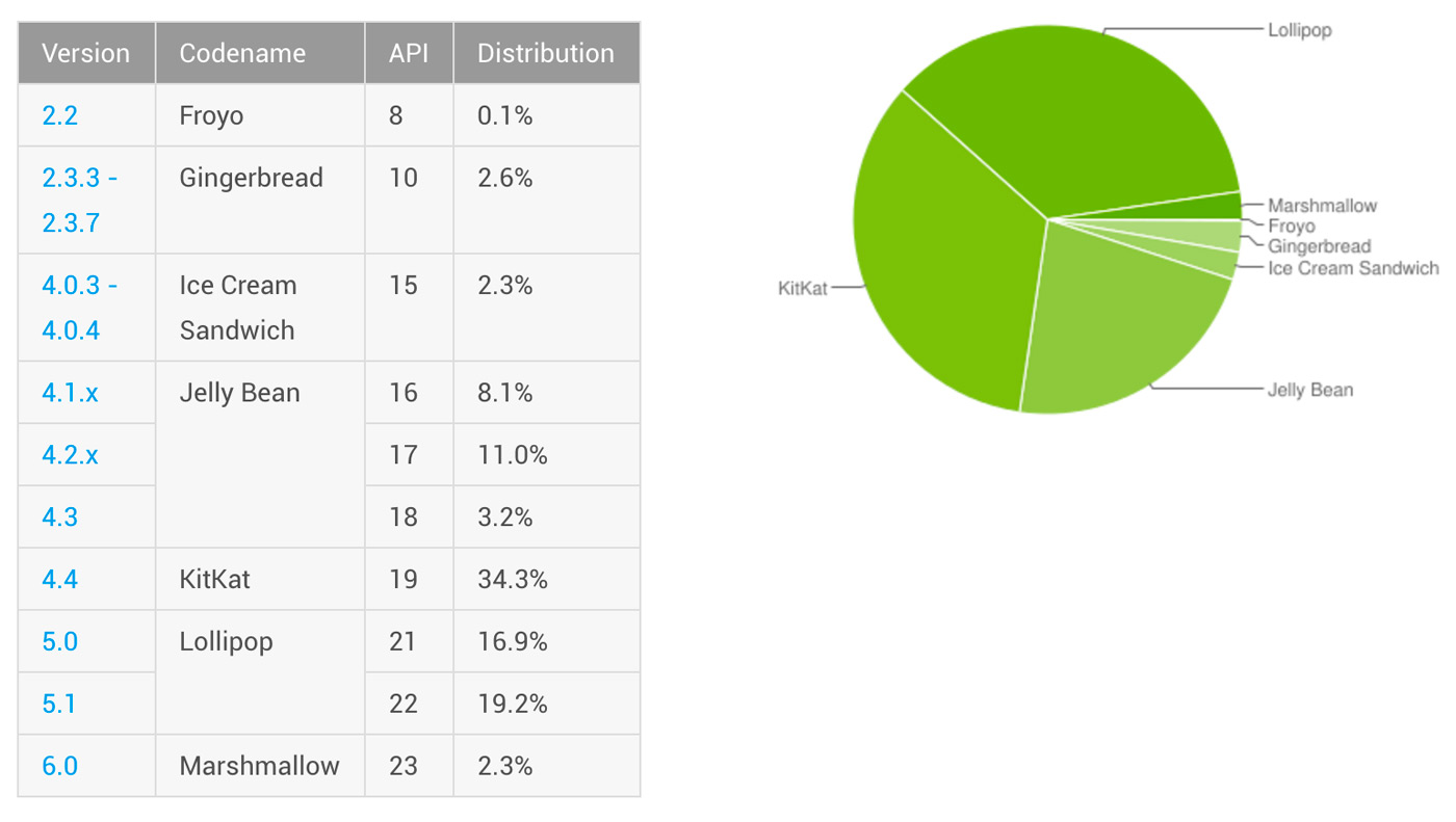 android-versions-march-2016