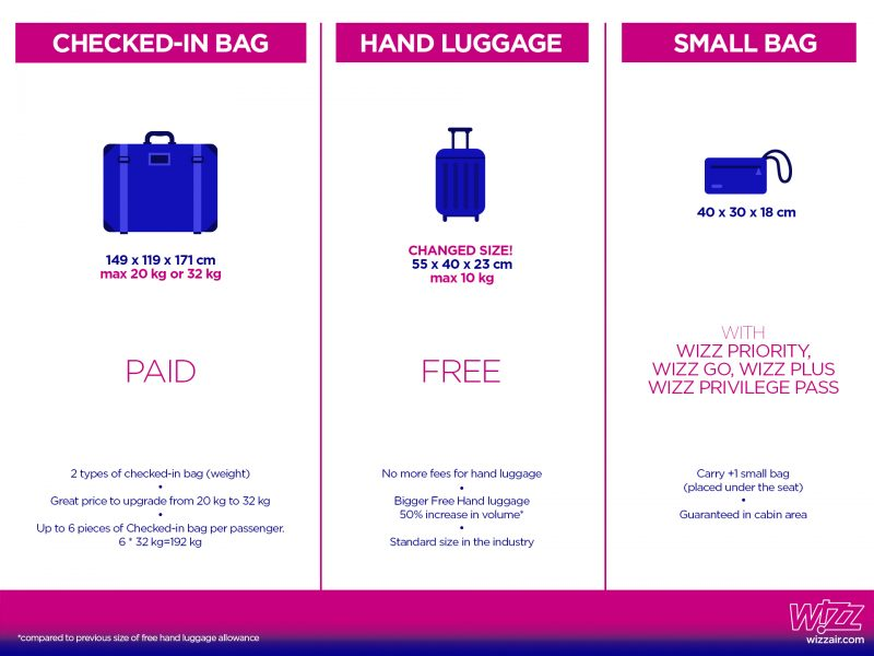 Wizz Air Introduce Bagajul Mare De Mână Gratis începând Cu 29