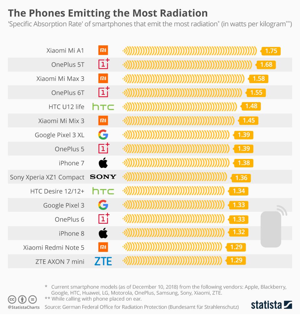 Telefoane care emit cele mai multe radiații