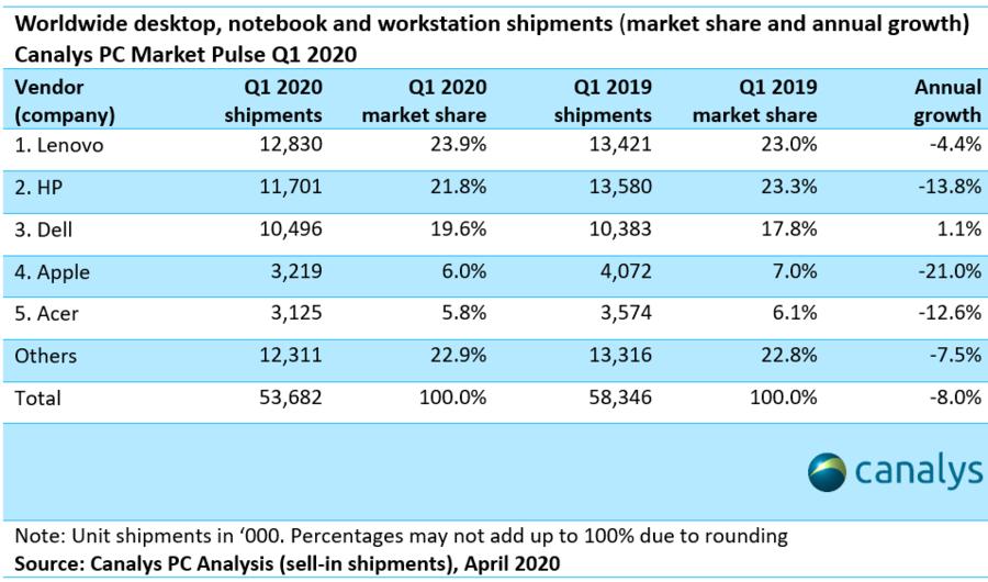 Vânzările de laptopuri