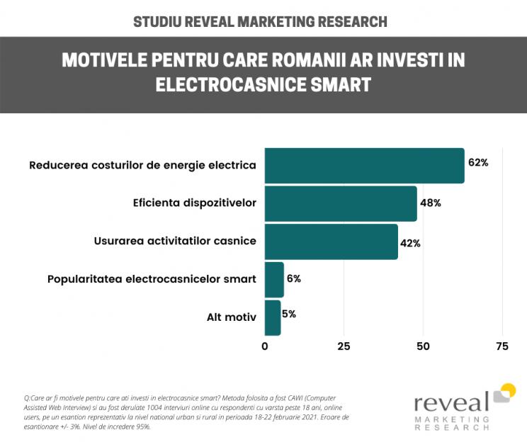 Electrocasnice smart-Motive de achizitie
