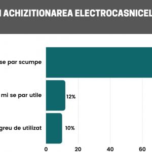De ce nu cumpără românii electrocasnice