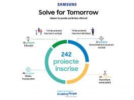 Solve for Tomorrow by Samsung: 25 de proiecte merg mai departe